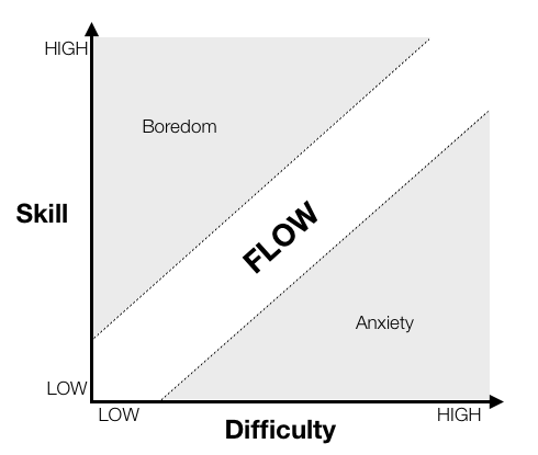 This chart from an article on Gamasutra on cognition and game difficulty displays the difficulty curve as it relates to player skill and the game's inherent difficulty. It also shows the states of cognition for each point within the chart.